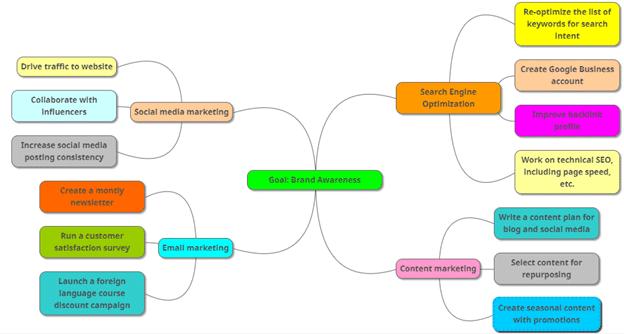 Mind map on Brand Awarness
