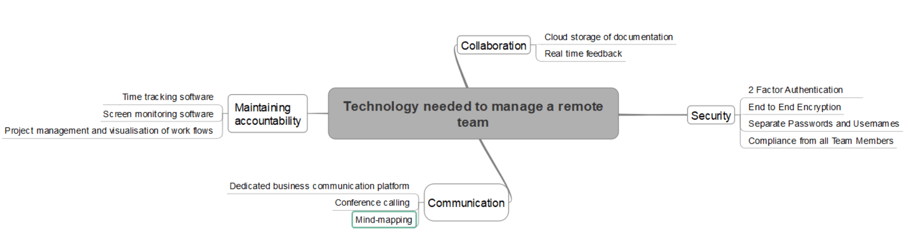 mind map on technology needed to manage a remote team work